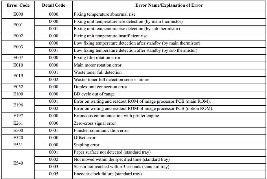bảng mã lỗi canon ir2525
